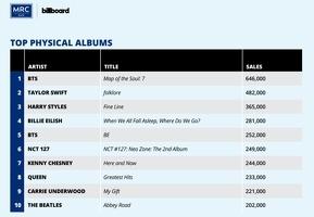 BTS '맵 오브 더 솔 : 7' 작년 미국서 가장 많이 팔린 실물앨범