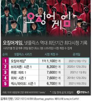 [그래픽] '오징어게임' 넷플릭스 역대 최단기간 최다시청 기록(서울=연합뉴스) 장예진 기자